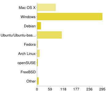 What operating system do you use OpenLP on?